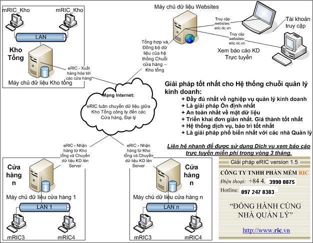 Phần mềm quản lý chuỗi eRIC